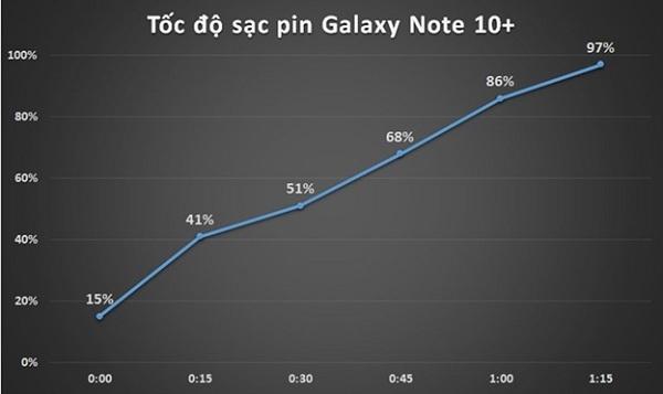 Đánh giá thời gian sạc pin Samsung Note 10+